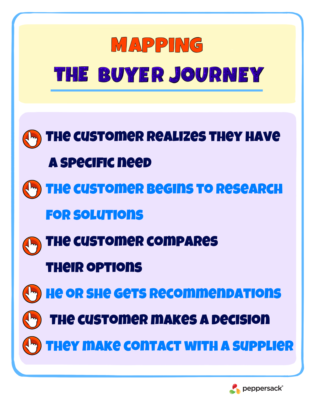 Mapping the buyer journey