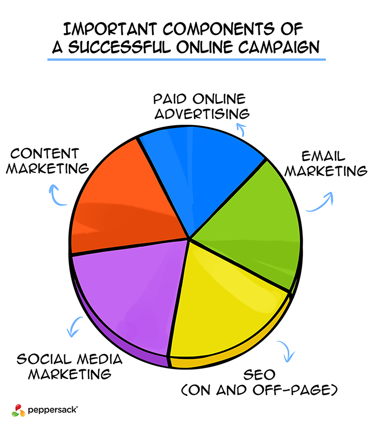 Important components of a successful online campign