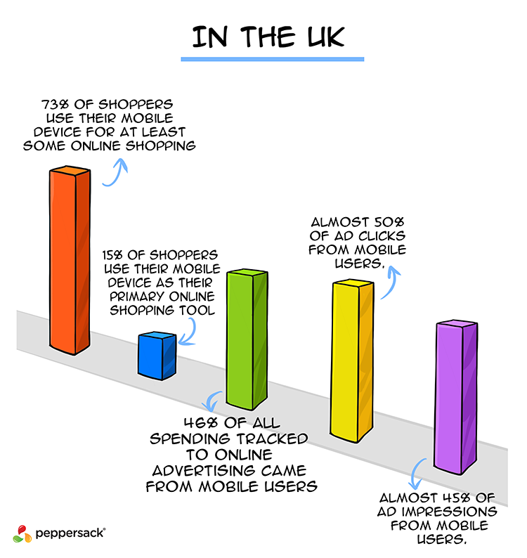 Evaluation of online shopping habits in the UK