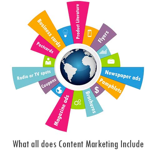 What does content marketing include