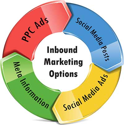 Inbound marketing options