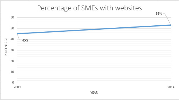 Percentage of SMEs with websites