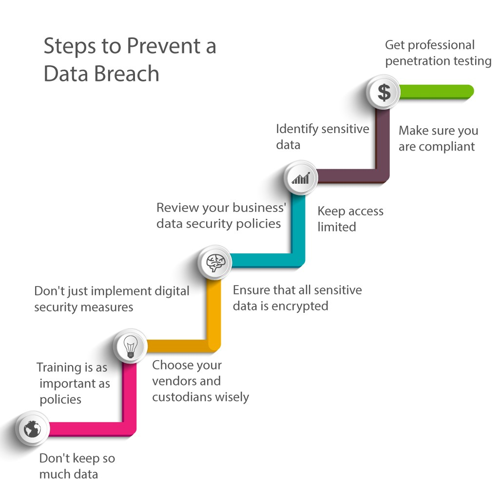 Steps to prevent a data breach