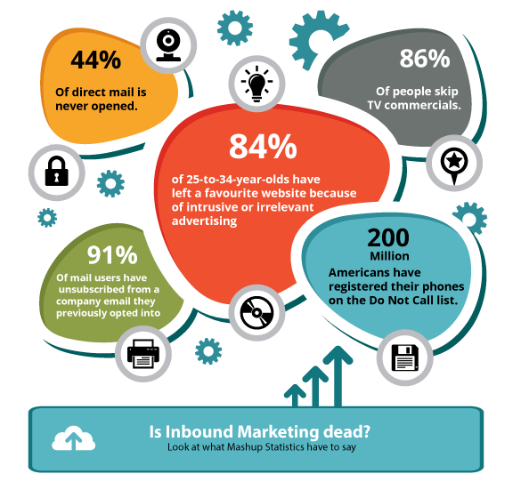 Is inbound marketing dead?