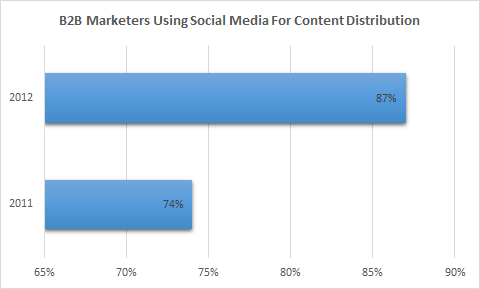 B2B marketers using social media for content distribution