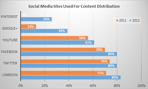 Social media sites used for content distribution