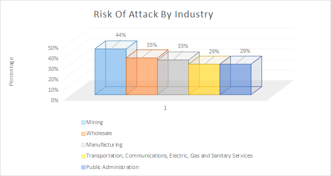 Rick of cyber attack by industry