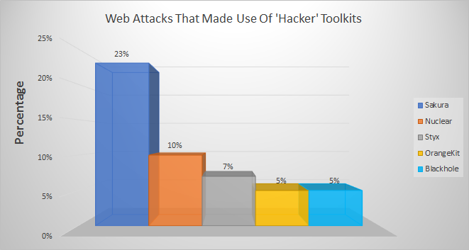 Web attacks that made use of hacker toolkits