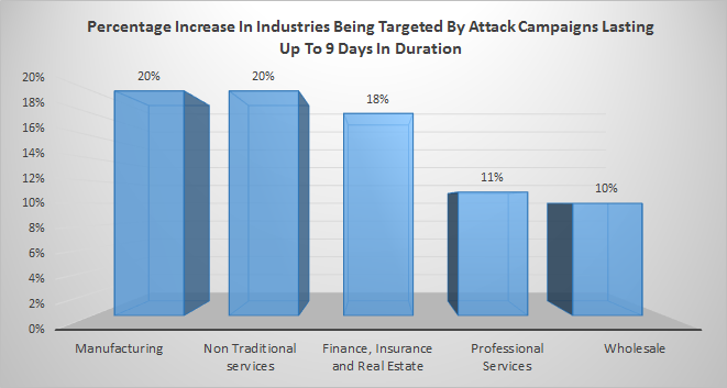 Percentage increase in industries being targeted in hacking campaigns