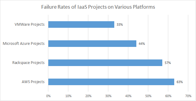 Failure rates of Iaas projects by platform