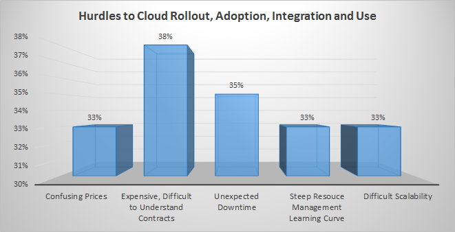 Hurdles or cloud adoption, roll-out and use