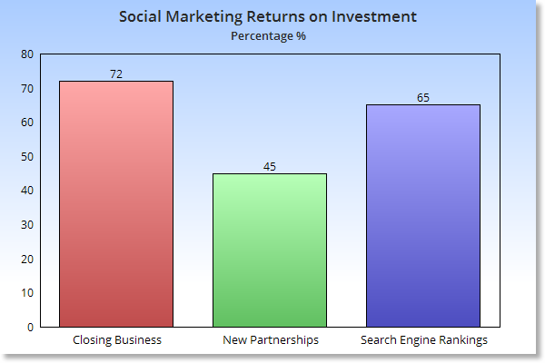 Social marketing return on investment