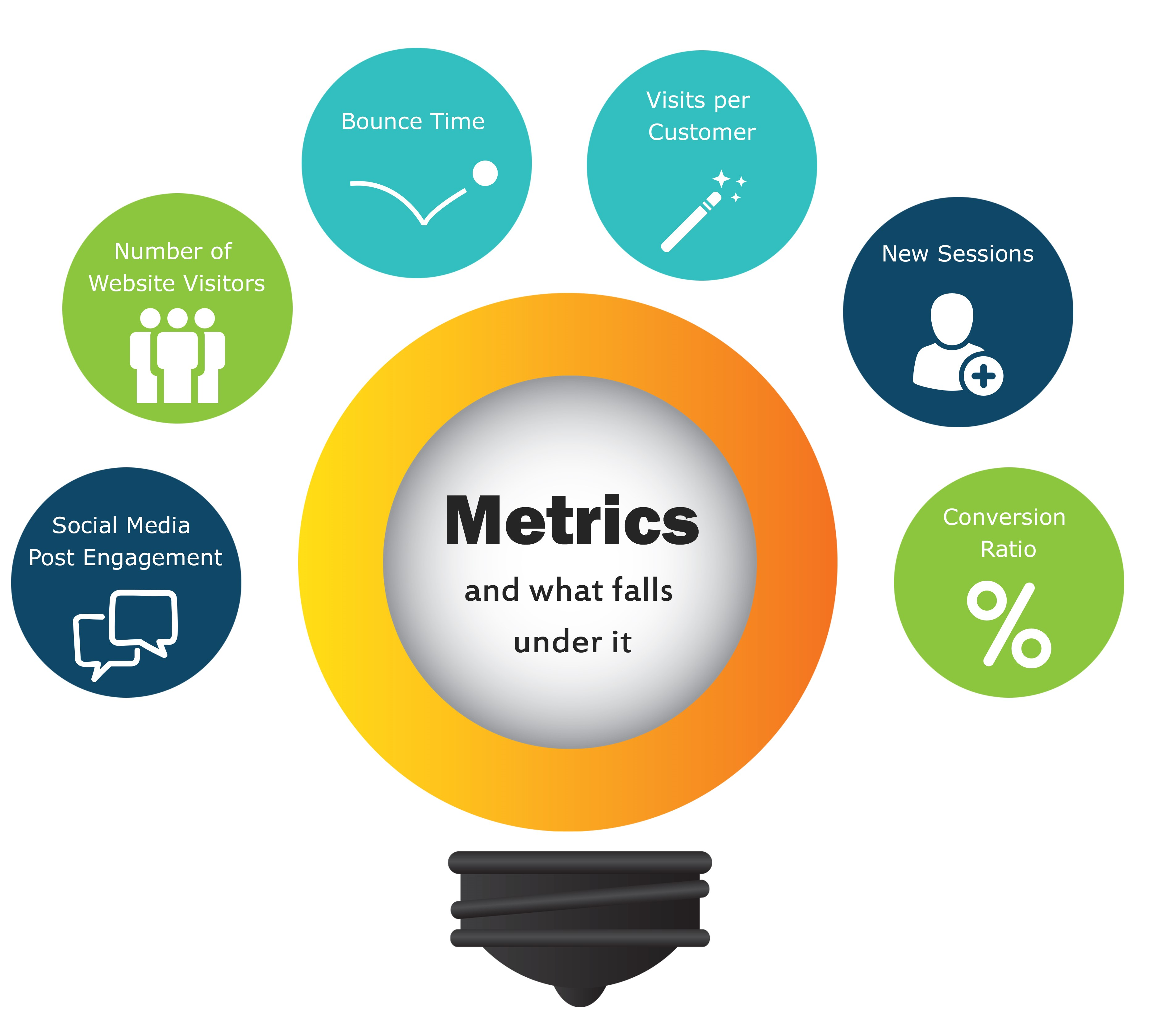 Metrics and what it includes