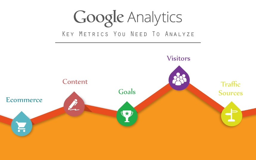 Google Analytics Key metrics and what you need to analyse