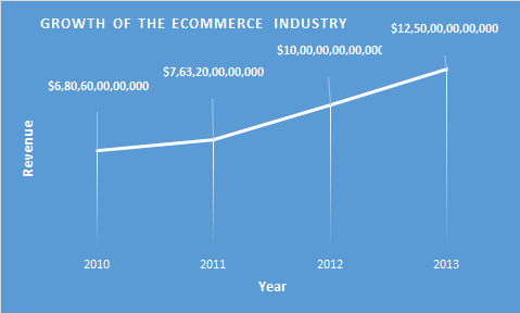 The growth of the ecommerce industry