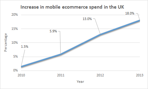 Increase in UK ecommerce spending