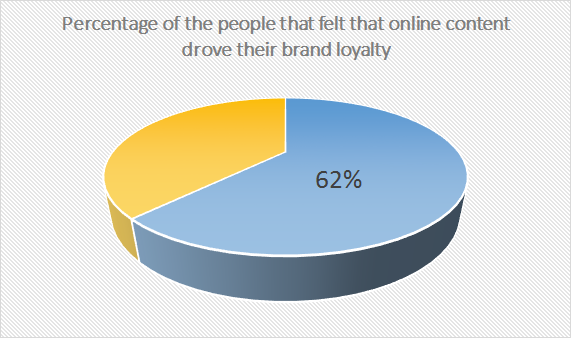 Percentage of people who thought online content drove their brand loyalty