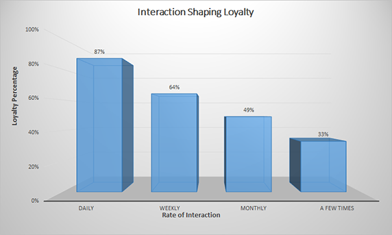 How does social media interaction shape loyalty
